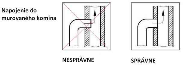 108376d426115 Dymovod nesmie zasahovať do komínového prieduchu a musí byť osadený zarovno  s vnútornou hranou komína.